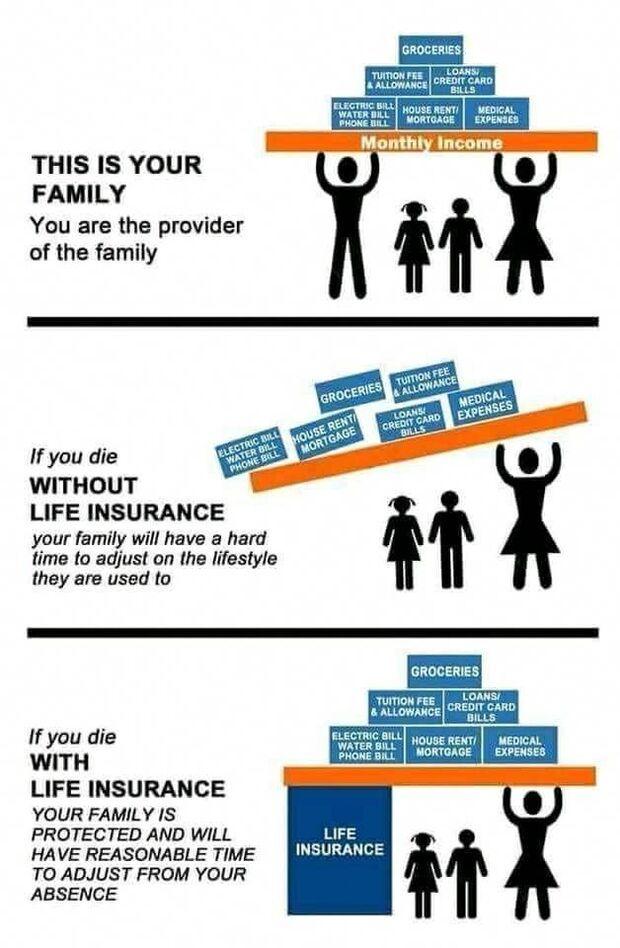 Ý nghĩa của bảo hiểm nhân thọ là 1 trụ cột tài chính chống đỡ cho cuộc sống tương lai của gia đình bạn chẳng may bạn ra đi